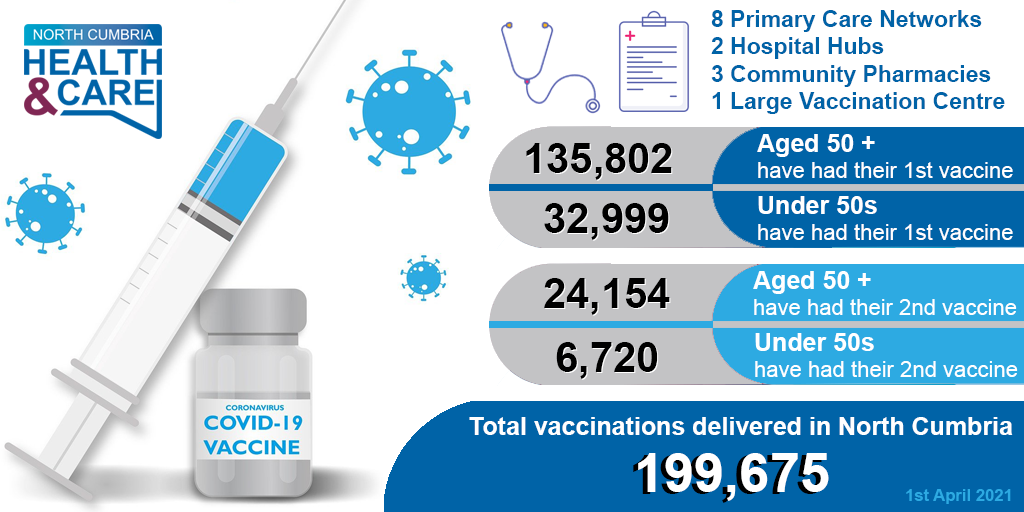 Covid infographic - vaccines-UPDATED 1st April.png